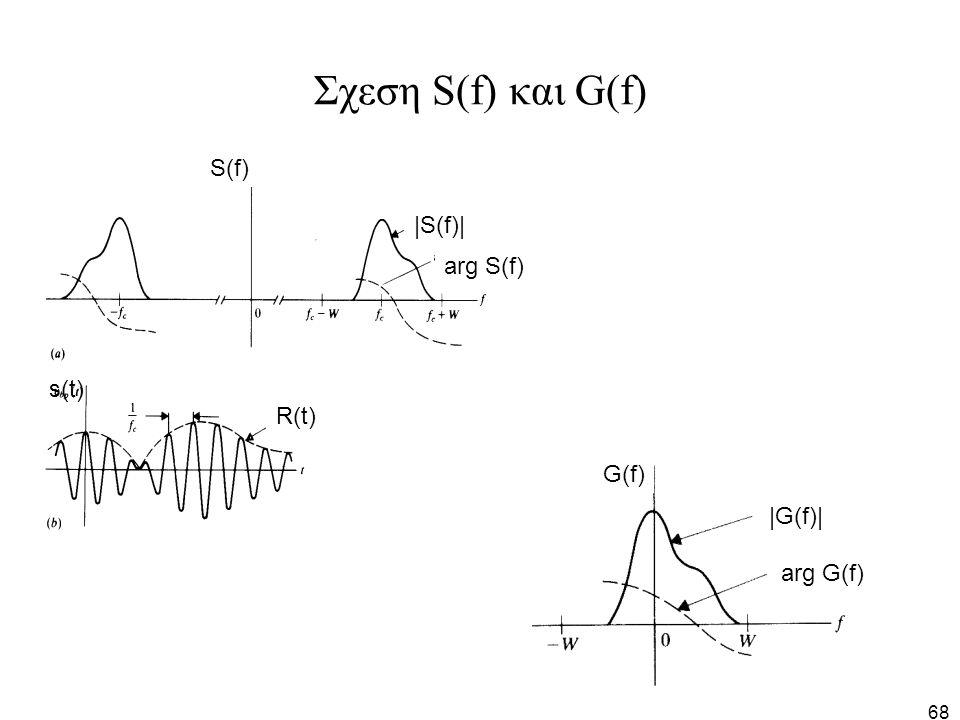 Σχεση S(f) και G(f) S(f) |S(f)| arg S(f) s(t) R(t) G(f) |G(f)|