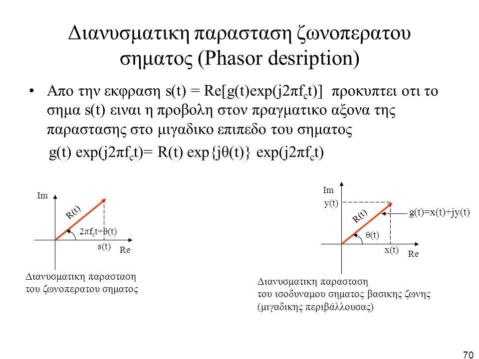Διανυσματικη παρασταση ζωνοπερατου σηματος (Phasor desription)