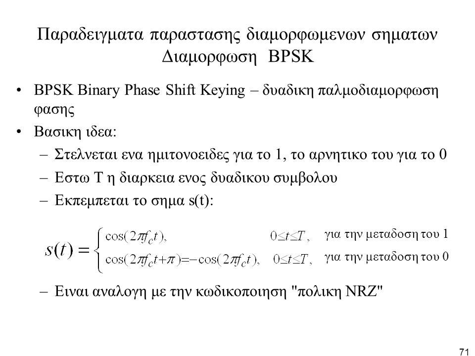 Παραδειγματα παραστασης διαμορφωμενων σηματων Διαμορφωση BPSK