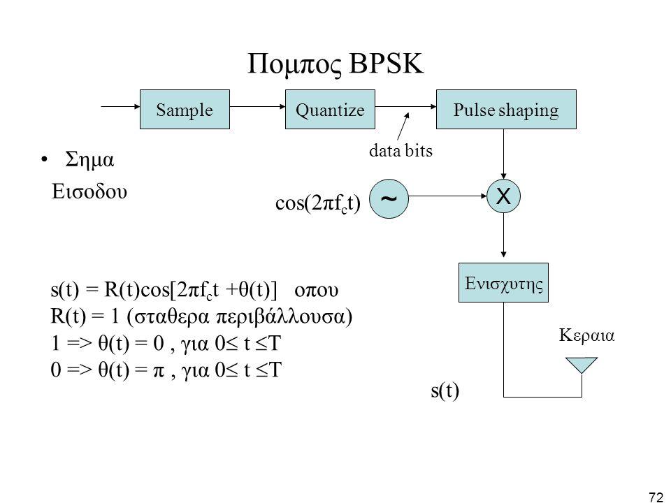 Πομπος BPSK ~ Σημα Εισοδου Χ cos(2πfct)