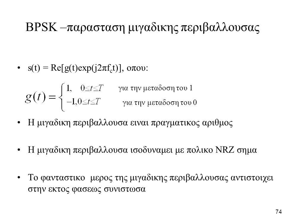 BPSK –παρασταση μιγαδικης περιβαλλουσας