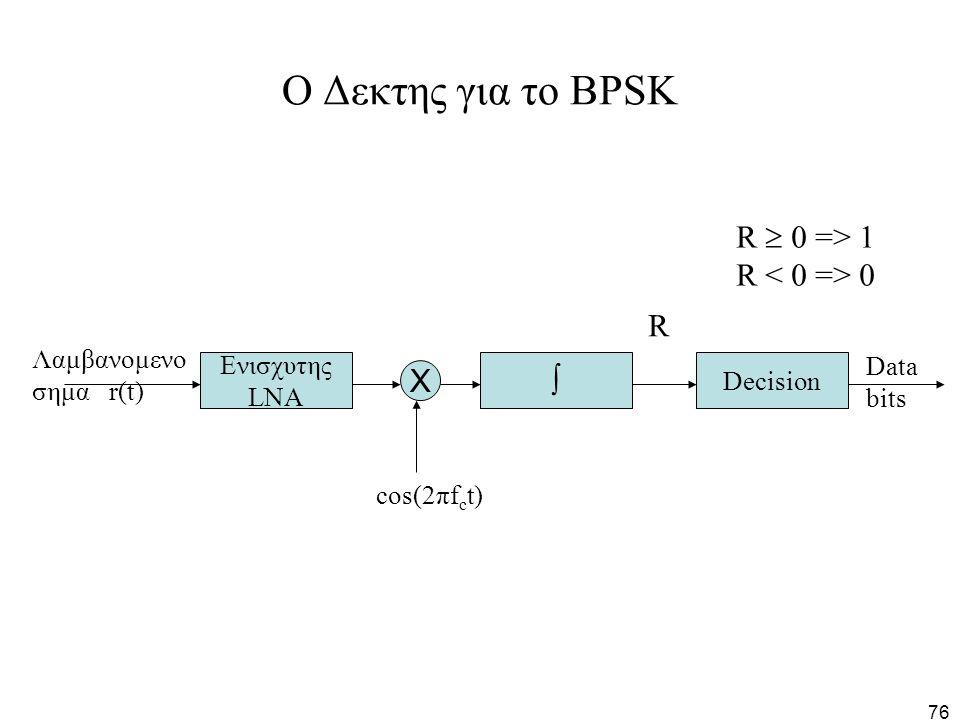 O Δεκτης για το BPSK R  0 => 1 R < 0 => 0 R  X Λαμβανομενο