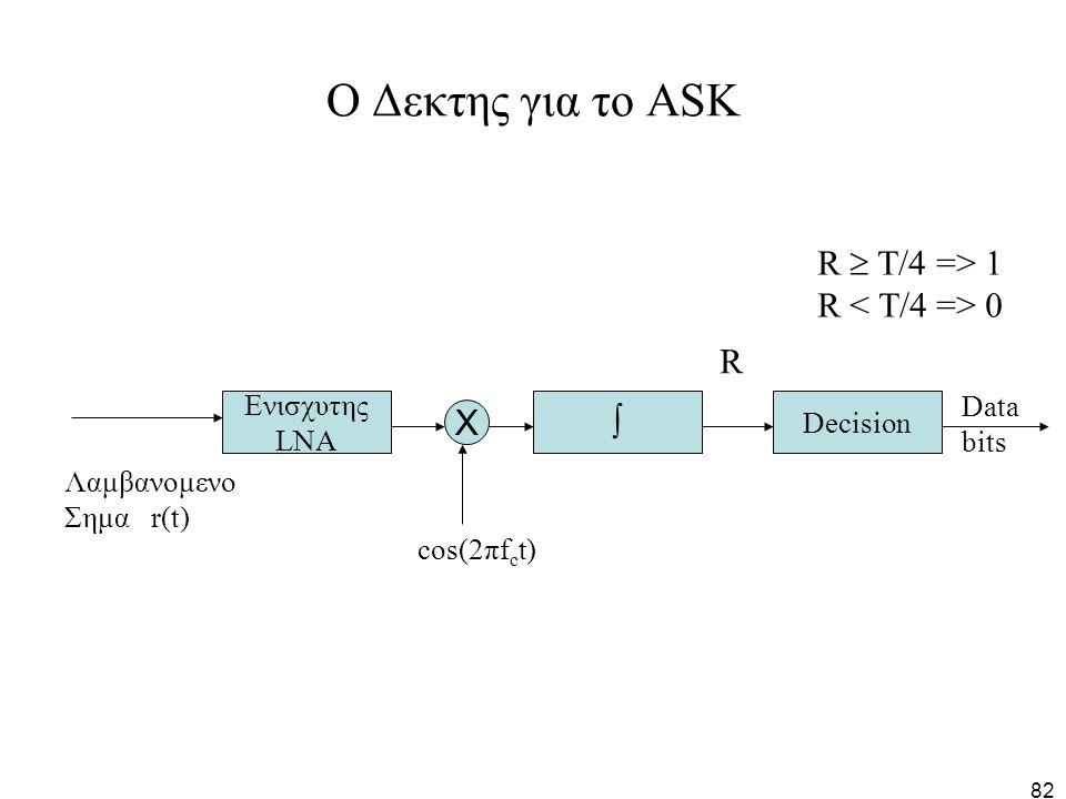 O Δεκτης για το ΑSK R  Τ/4 => 1 R < Τ/4 => 0 R  X