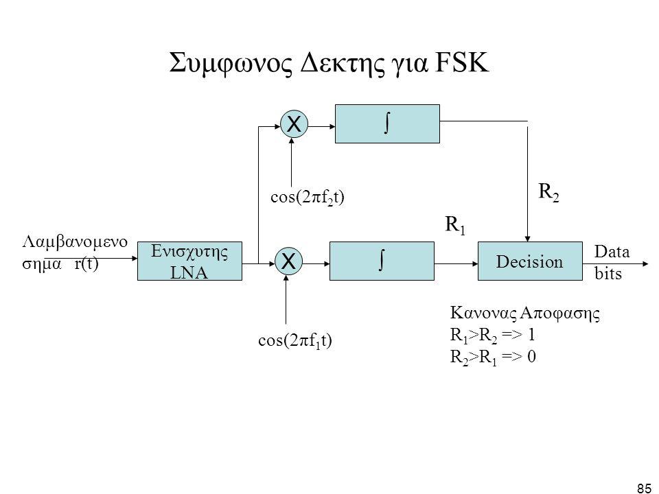 Συμφωνος Δεκτης για FSK