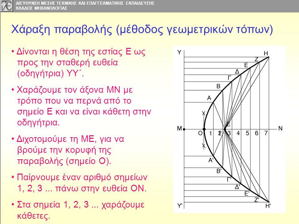 Χάραξη παραβολής (μέθοδος γεωμετρικών τόπων)