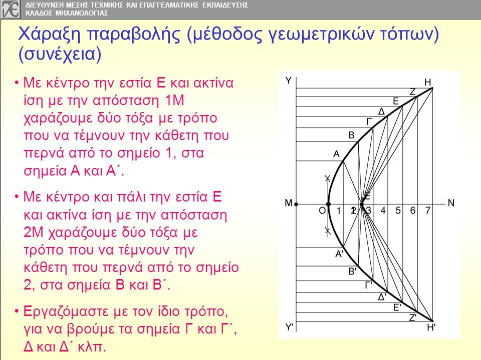 Χάραξη παραβολής (μέθοδος γεωμετρικών τόπων) (συνέχεια)