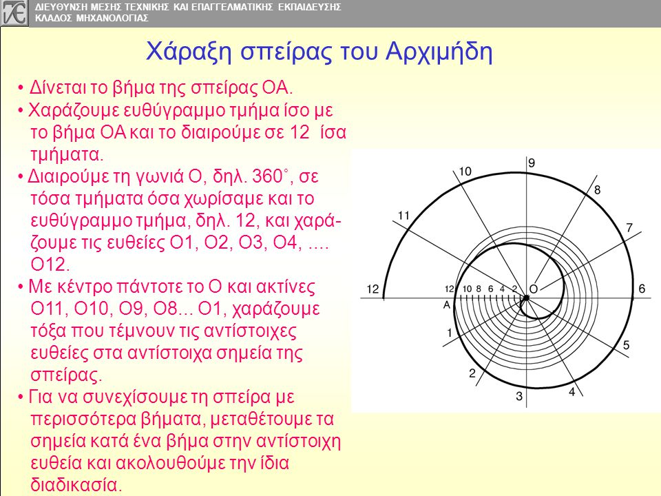 Χάραξη σπείρας του Αρχιμήδη