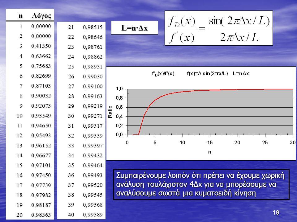 n Λόγος. 1. 0,00000. 2. 3. 0,41350. 4. 0,63662. 5. 0,75683. 6. 0,82699. 7. 0,87103. 8.