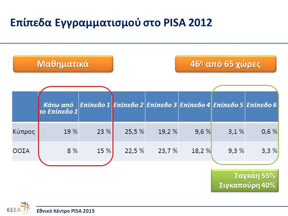 Επίπεδα Εγγραμματισμού στο PISA 2012