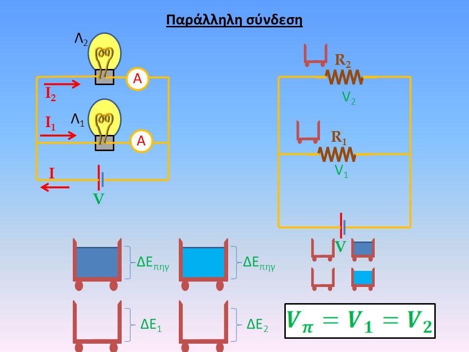 Παράλληλη σύνδεση Λ2 R2 Α Ι2 V2 Λ1 Ι1 R1 Α V1 Ι V V ΔΕπηγ ΔΕπηγ ΔΕ1 ΔΕ2