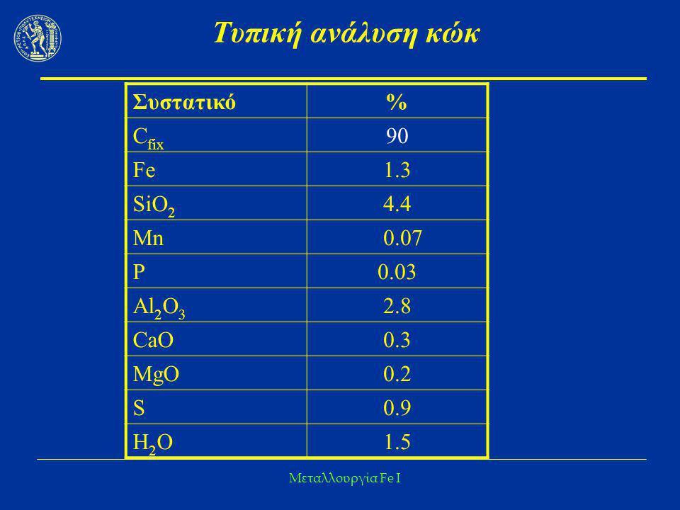 Τυπική ανάλυση κώκ Συστατικό % Cfix 90 Fe 1.3 SiO2 4.4 Mn 0.07 P 0.03