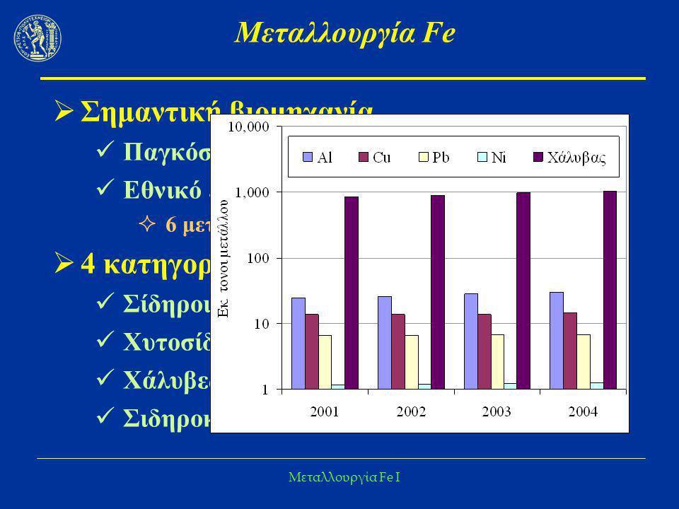 Μεταλλουργία Fe Σημαντική βιομηχανία 4 κατηγορίες προϊοντων