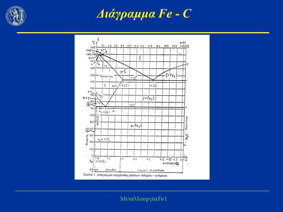 Διάγραμμα Fe - C Μεταλλουργία Fe I