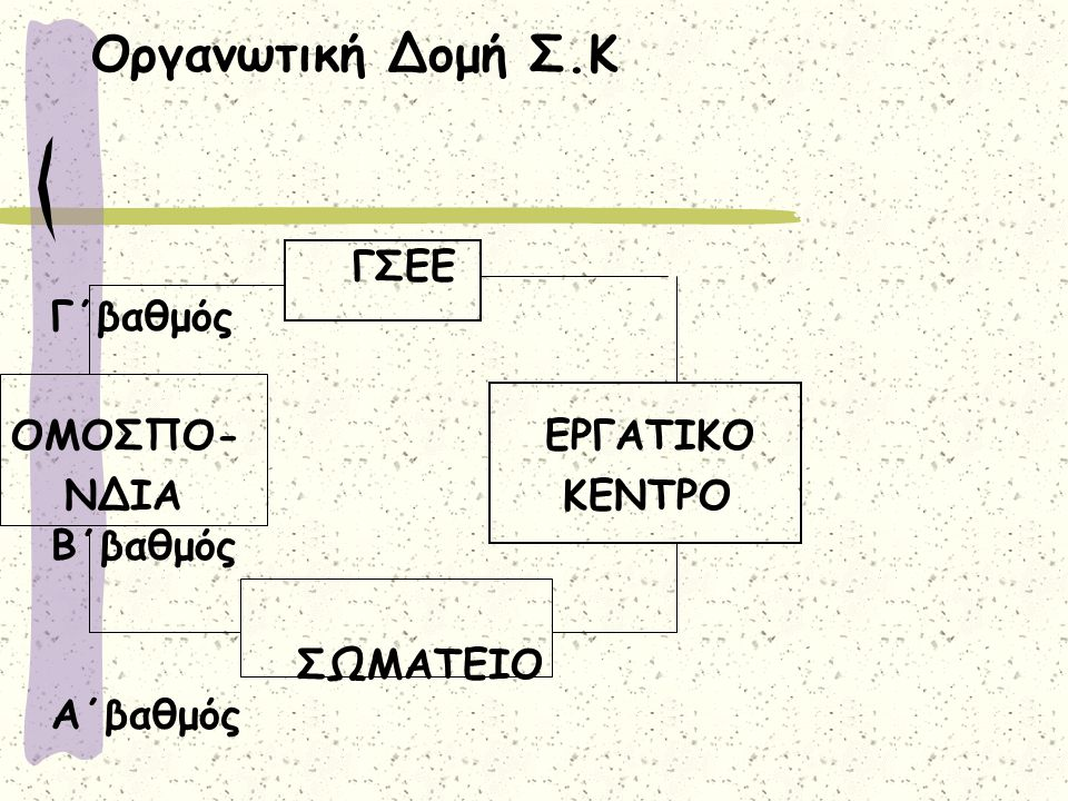Οργανωτική Δομή Σ.Κ ΓΣΕΕ Γ΄βαθμός ΟΜΟΣΠΟ- ΕΡΓΑΤΙΚΟ