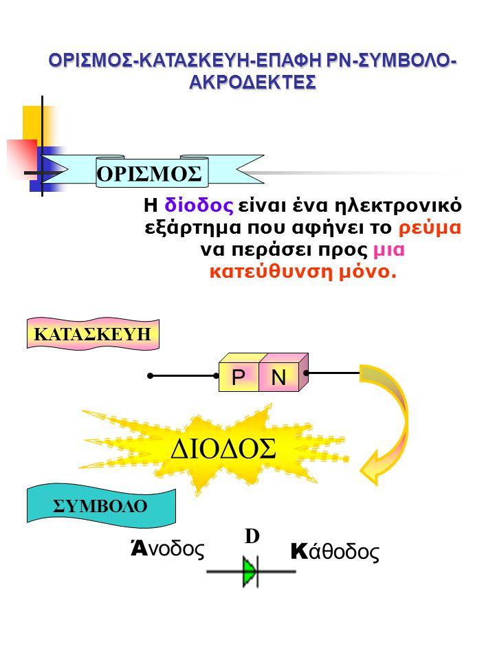 ΟΡΙΣΜΟΣ-ΚΑΤΑΣΚΕΥΗ-ΕΠΑΦΗ ΡΝ-ΣΥΜΒΟΛΟ-ΑΚΡΟΔΕΚΤΕΣ