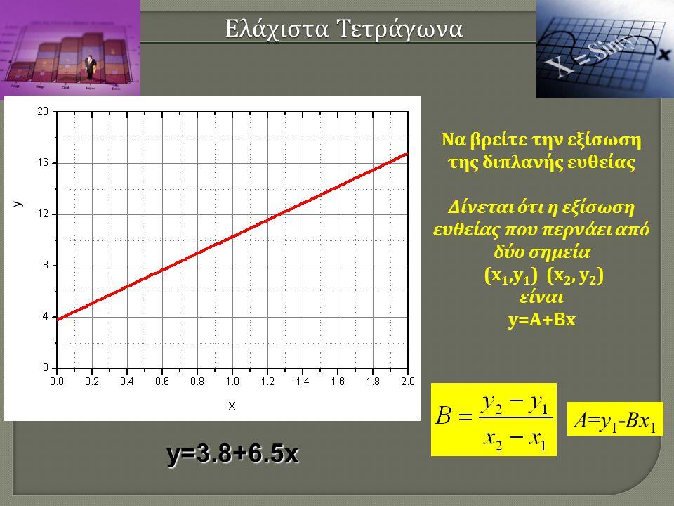 Ελάχιστα Τετράγωνα y=3.8+6.5x A=y1-Bx1