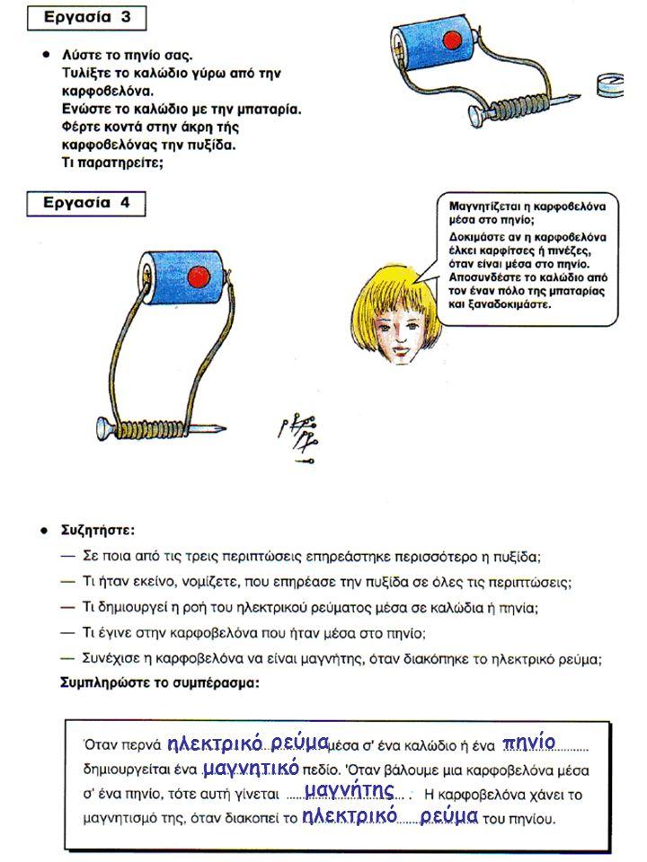 ηλεκτρικό ρεύμα πηνίο μαγνητικό μαγνήτης ηλεκτρικό ρεύμα