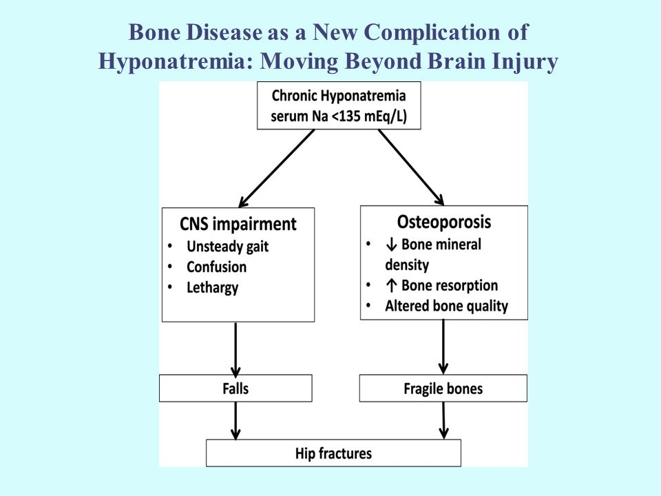 Bone Disease as a New Complication of Hyponatremia: Moving Beyond Brain Injury