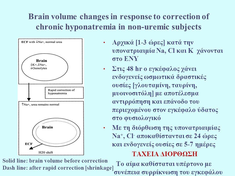 Το αίμα καθίσταται υπέρτονο με συνέπεια συρρίκνωση του εγκεφάλου