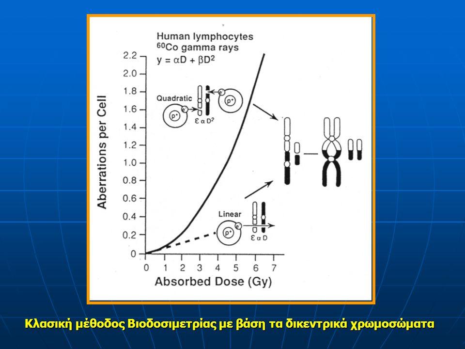 Κλασική μέθοδος Βιοδοσιμετρίας με βάση τα δικεντρικά χρωμοσώματα