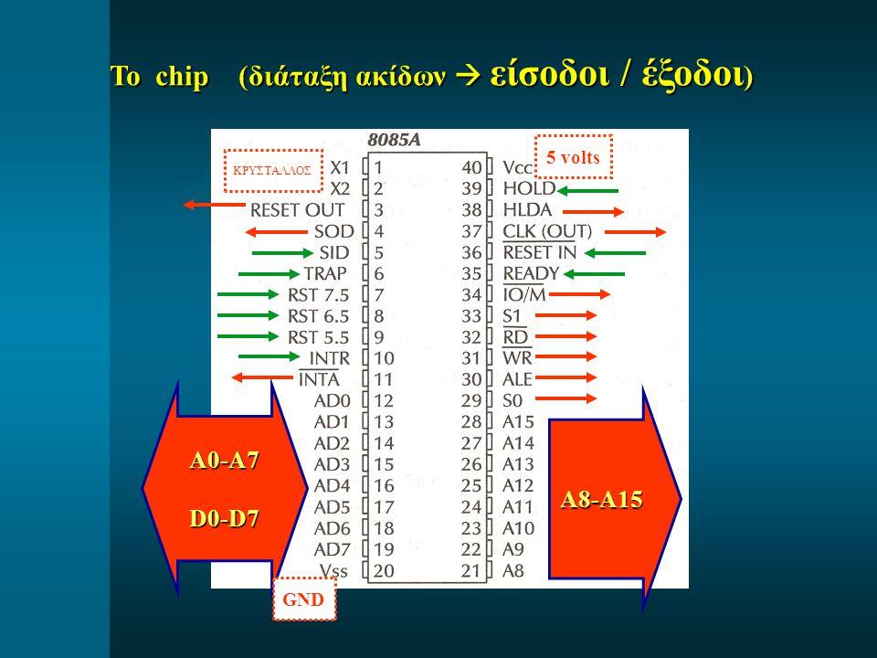 Το chip (διάταξη ακίδων  είσοδοι / έξοδοι)