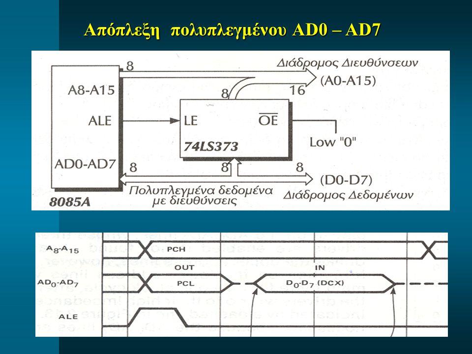 Απόπλεξη πολυπλεγμένου AD0 – AD7