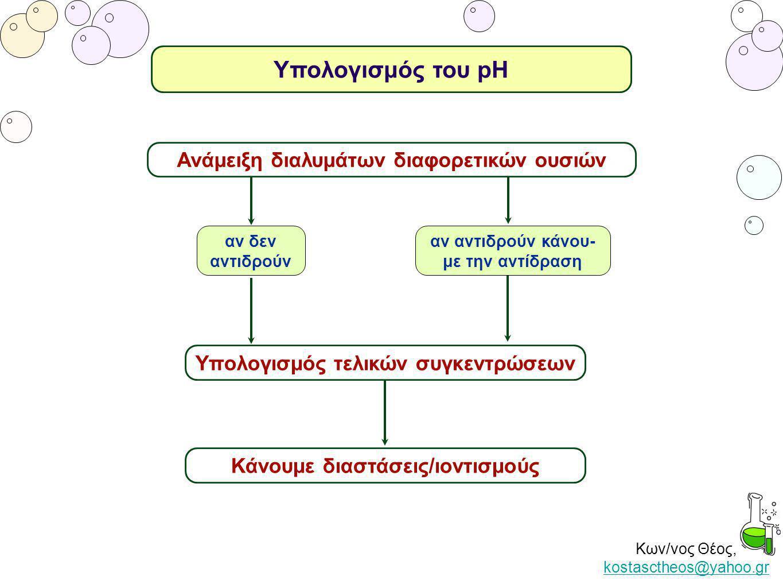 Υπολογισμός του pH Ανάμειξη διαλυμάτων διαφορετικών ουσιών