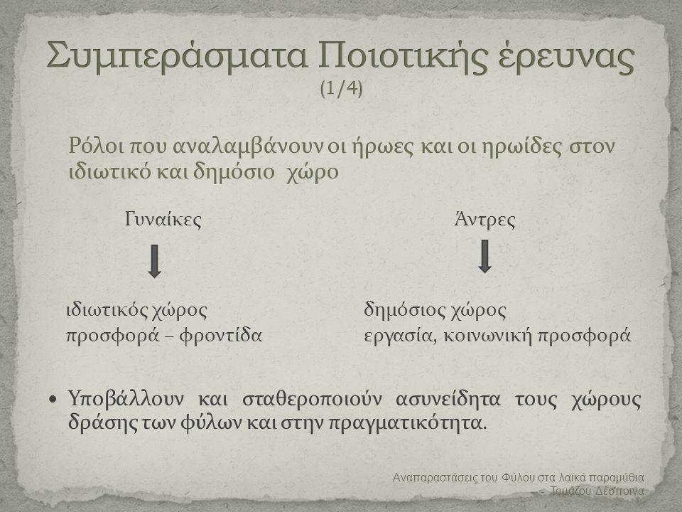 Συμπεράσματα Ποιοτικής έρευνας (1/4)