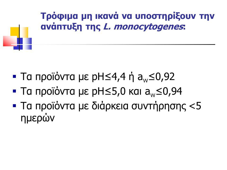 Τρόφιμα μη ικανά να υποστηρίξουν την ανάπτυξη της L. monocytogenes: