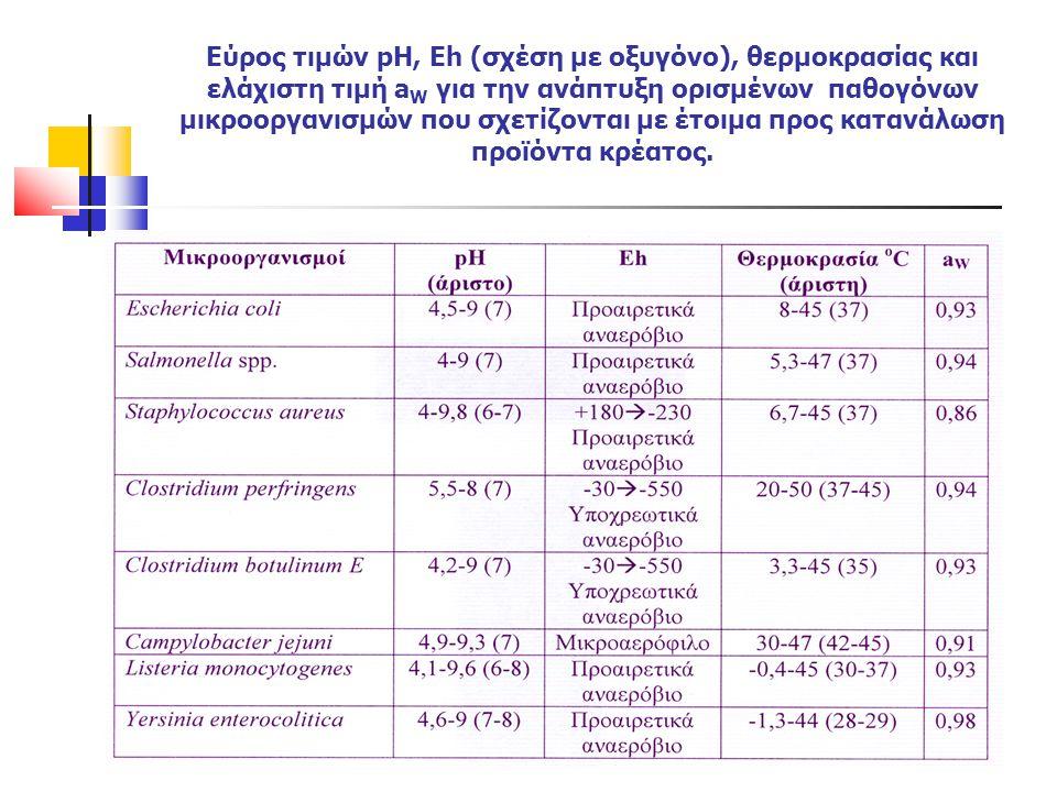 Εύρος τιμών pH, Eh (σχέση με οξυγόνο), θερμοκρασίας και ελάχιστη τιμή aW για την ανάπτυξη ορισμένων παθογόνων μικροοργανισμών που σχετίζονται με έτοιμα προς κατανάλωση προϊόντα κρέατος.
