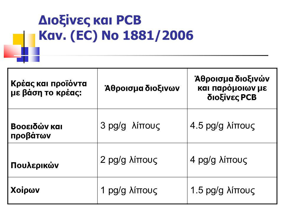 Διοξίνες και PCB Καν. (EC) Νο 1881/2006