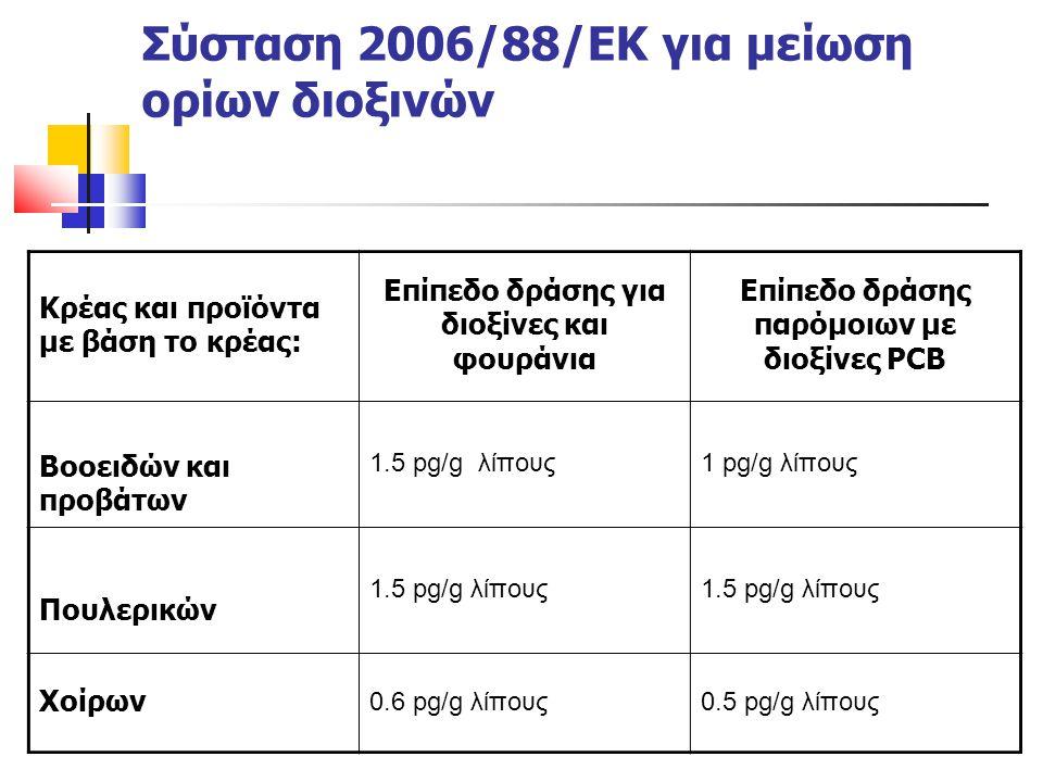 Σύσταση 2006/88/ΕΚ για μείωση ορίων διοξινών