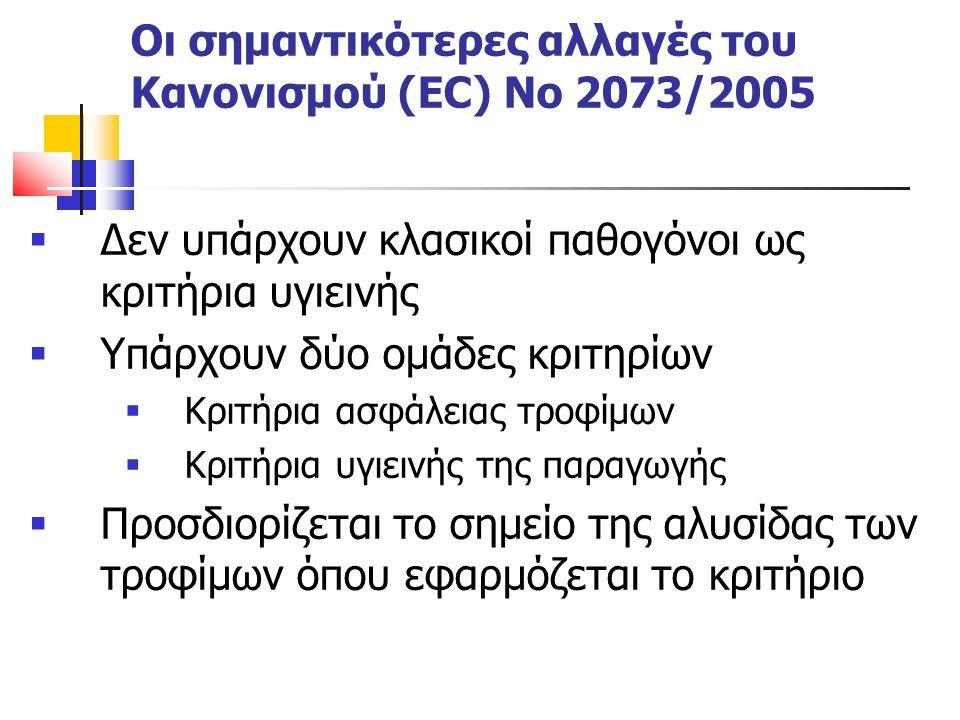 Οι σημαντικότερες αλλαγές του Κανονισμού (EC) Νο 2073/2005
