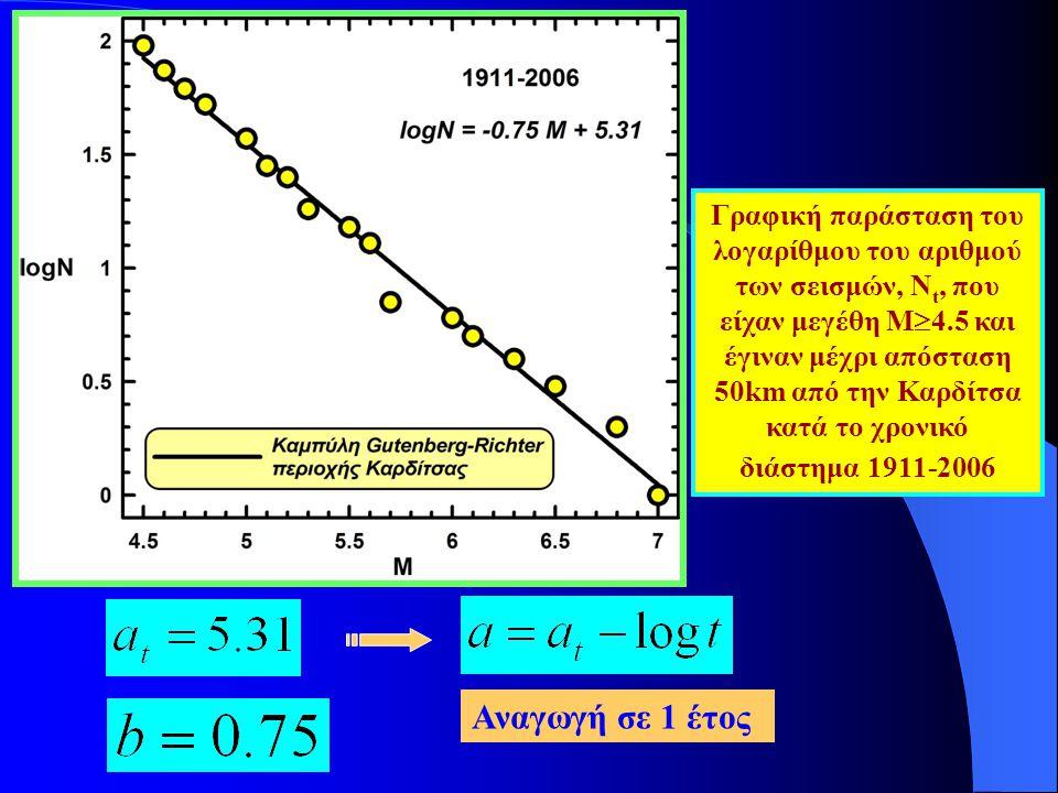 Γραφική παράσταση του λογαρίθμου του αριθμού των σεισμών, Νt, που είχαν μεγέθη Μ4.5 και έγιναν μέχρι απόσταση 50km από την Καρδίτσα κατά το χρονικό διάστημα 1911-2006