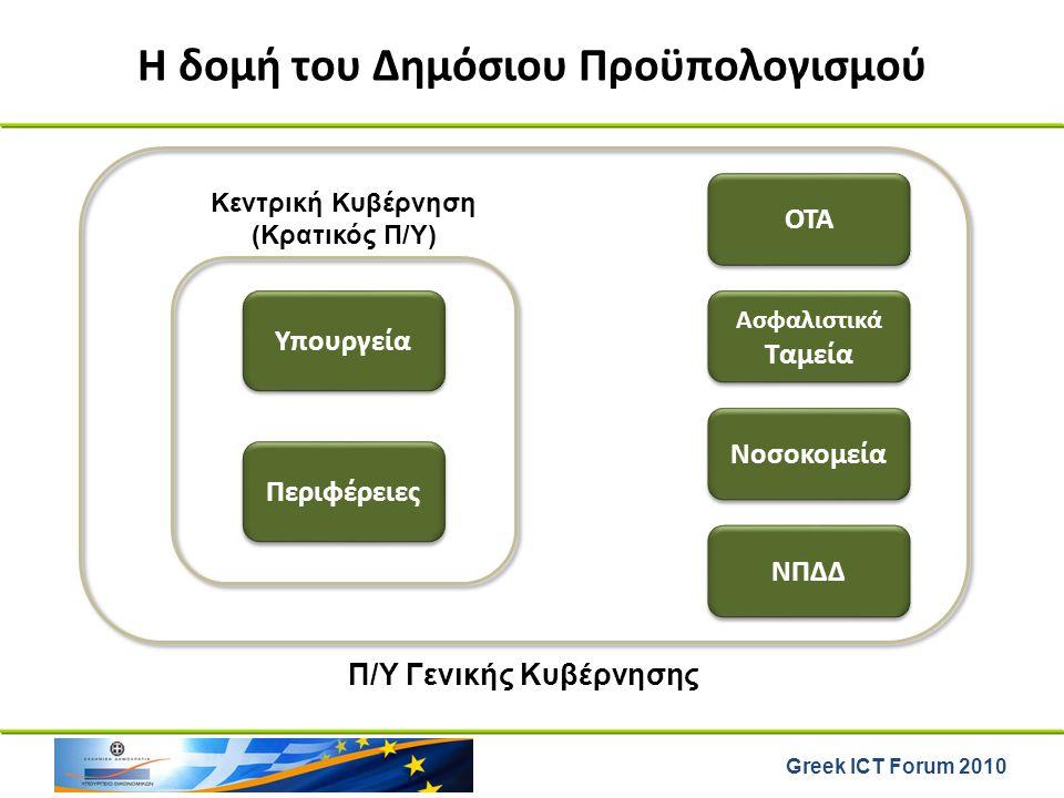 Η δομή του Δημόσιου Προϋπολογισμού