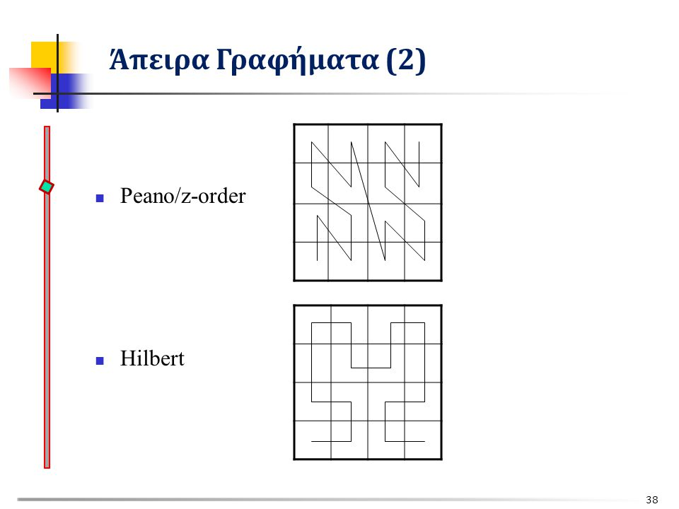 Άπειρα Γραφήματα (2) Peano/z-order Hilbert