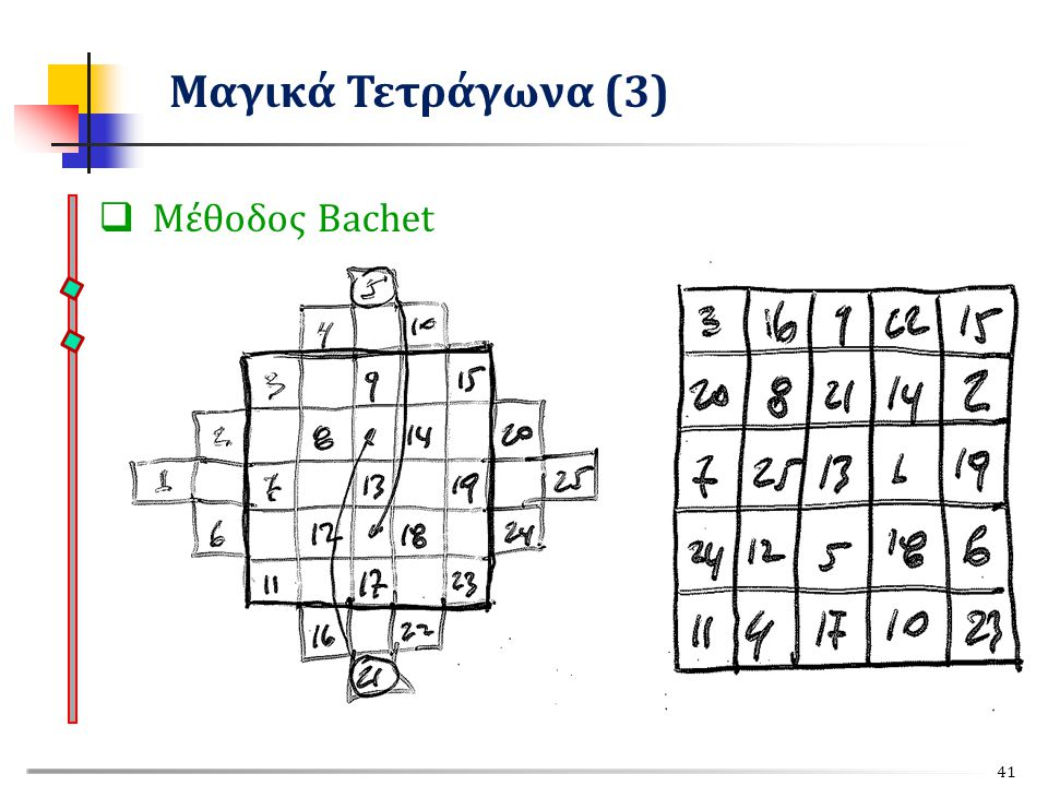 Μαγικά Τετράγωνα (3) Μέθοδος Bachet