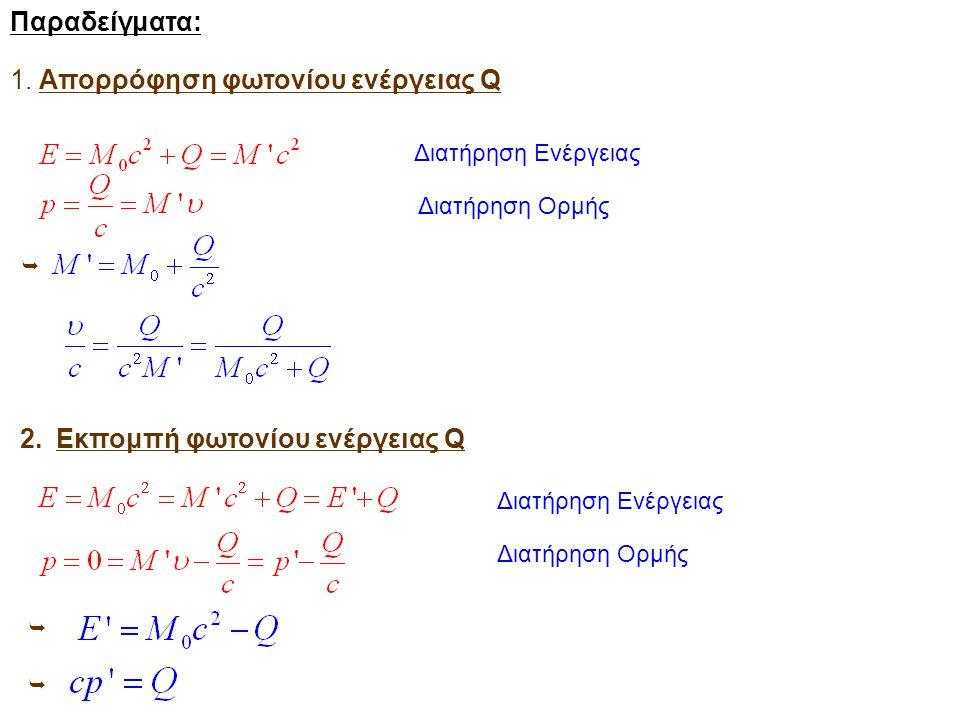 Απορρόφηση φωτονίου ενέργειας Q