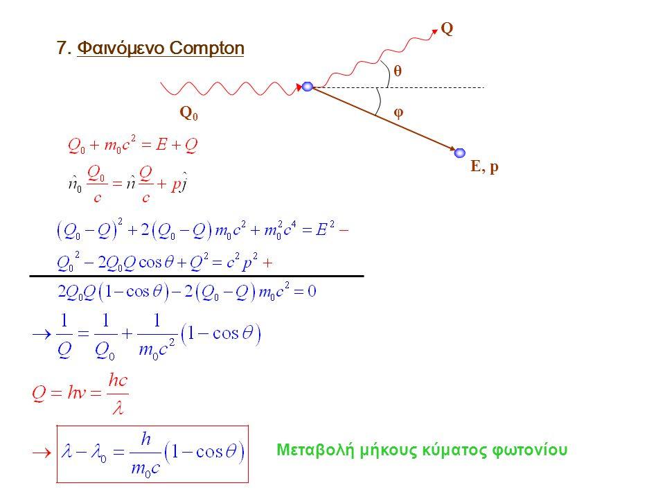 Q0 Q E, p θ φ 7. Φαινόμενο Compton Μεταβολή μήκους κύματος φωτονίου