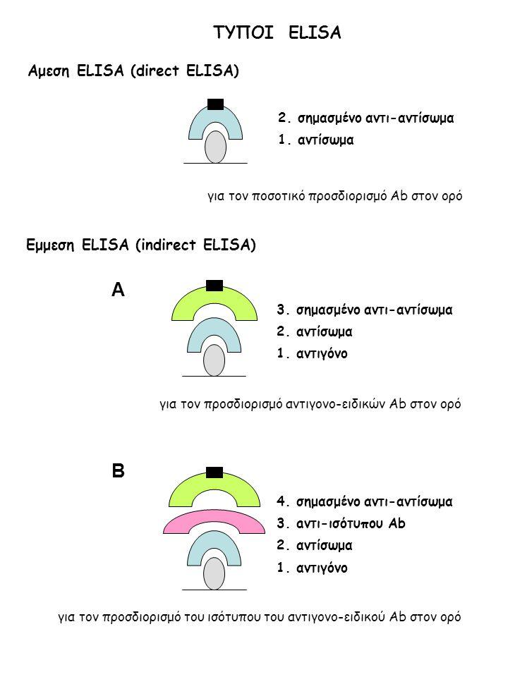 A B ΤΥΠΟΙ ELISA Αμεση ELISA (direct ELISA)
