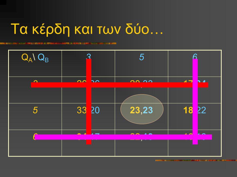 Τα κέρδη και των δύο… QA\ QB 3 5 6 26,26 20,33 17,34 33,20 23,23 18,22