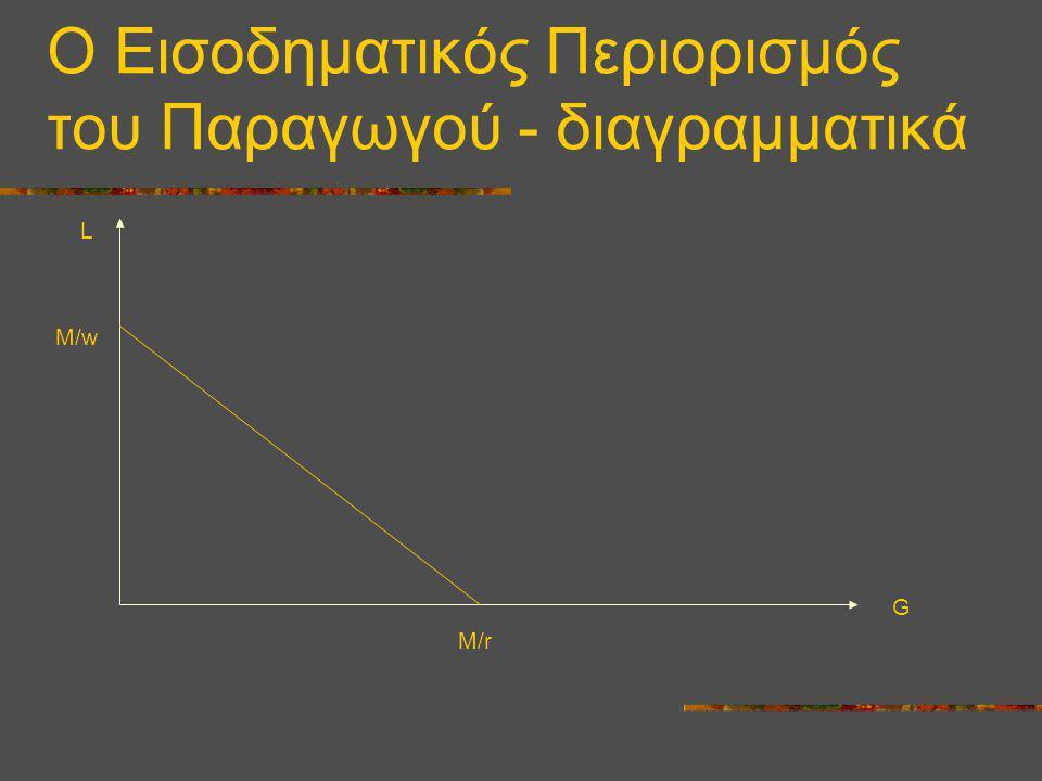 Ο Εισοδηματικός Περιορισμός του Παραγωγού - διαγραμματικά