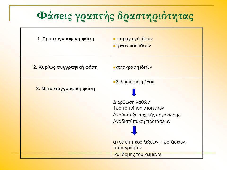 Φάσεις γραπτής δραστηριότητας