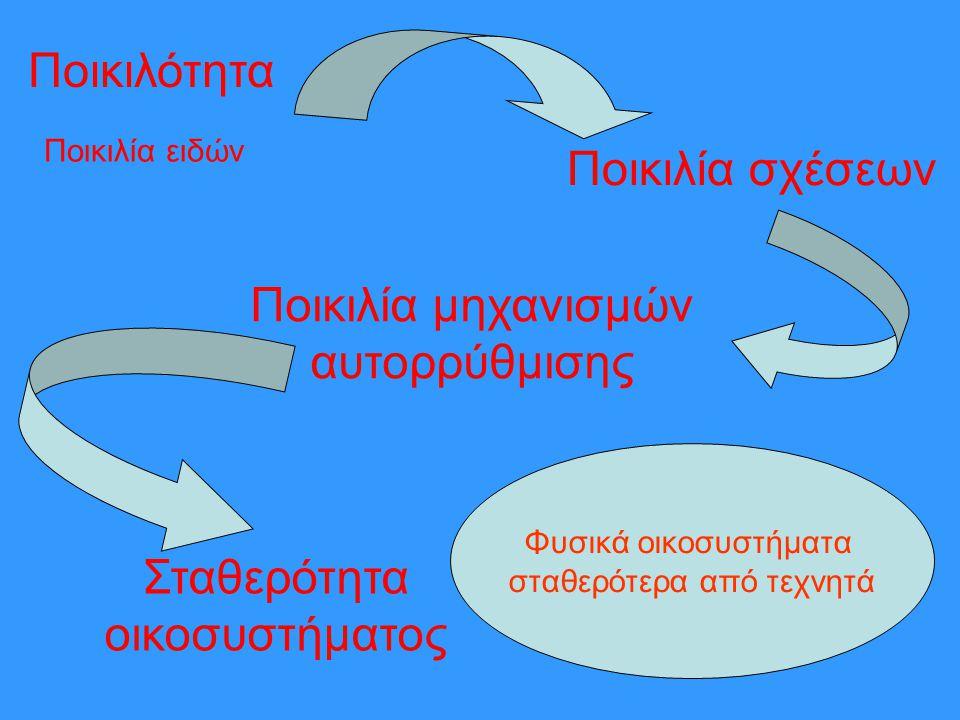 Ποικιλία μηχανισμών αυτορρύθμισης