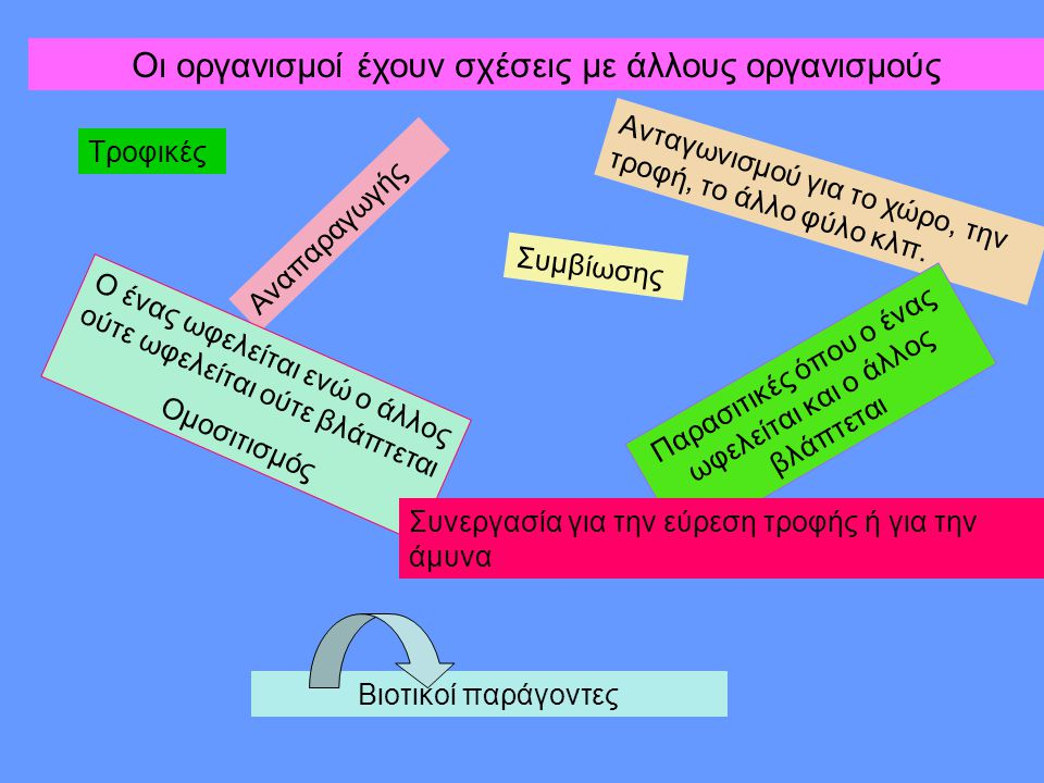 Οι οργανισμοί έχουν σχέσεις με άλλους οργανισμούς