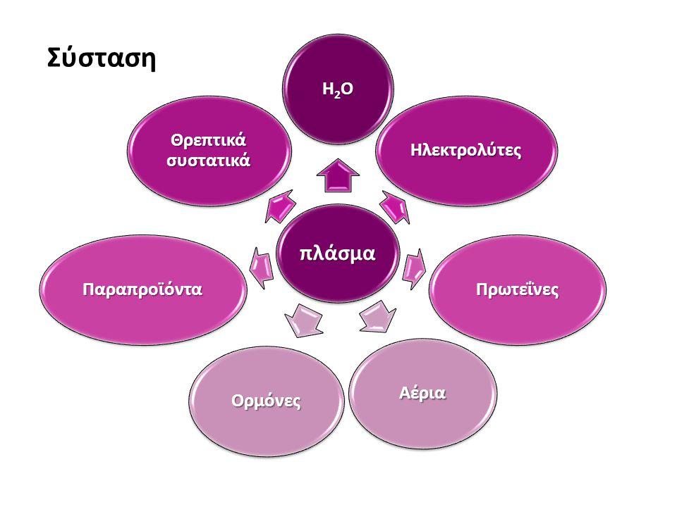 Σύσταση πλάσμα Η2Ο Ηλεκτρολύτες Πρωτεΐνες Αέρια Ορμόνες Παραπροϊόντα