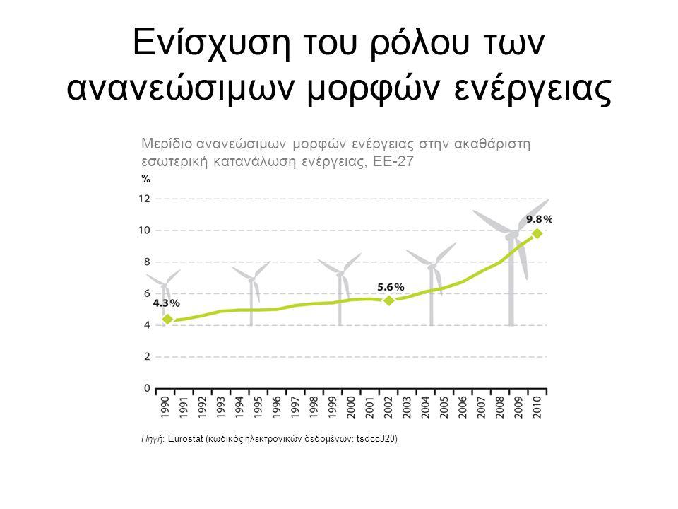 Ενίσχυση του ρόλου των ανανεώσιμων μορφών ενέργειας