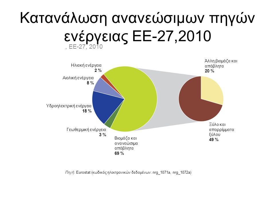 Κατανάλωση ανανεώσιμων πηγών ενέργειας ΕΕ-27,2010