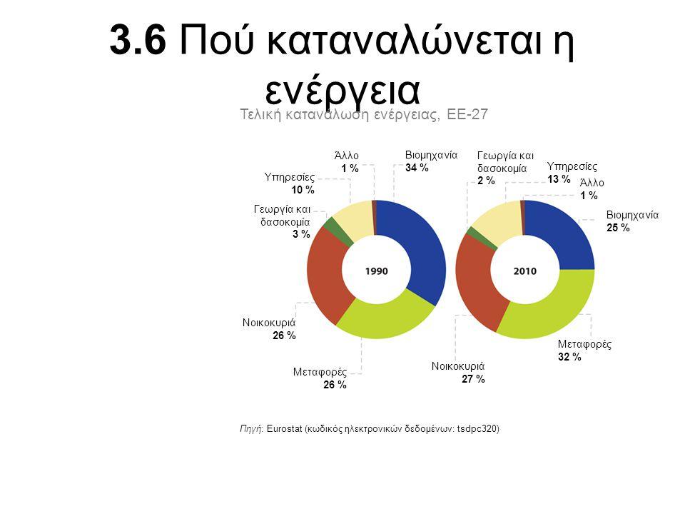 3.6 Πού καταναλώνεται η ενέργεια