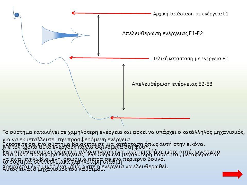 Απελευθέρωση ενέργειας Ε1-Ε2
